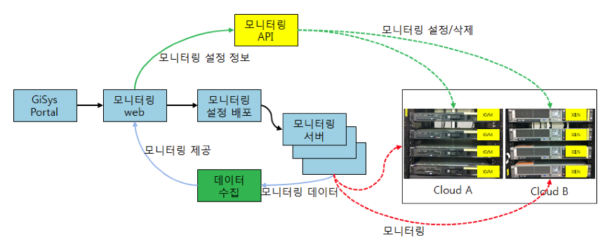 monitoringtech