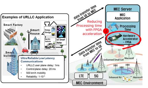 FPGA Acceleration based MEC Platform | NCL